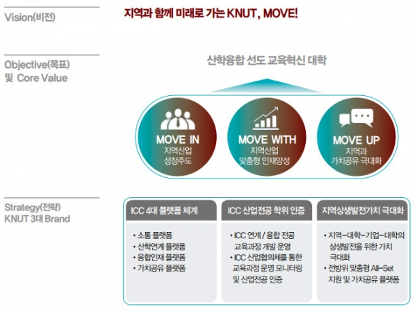 *MOVE : 융합형 산학일체 가치공유 진화 모델(Multi-connectecd One Value-shared Evolution model)